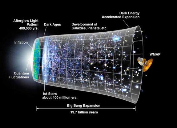 090113 big bang inflation 02 - Evren�in �ekli nedir?