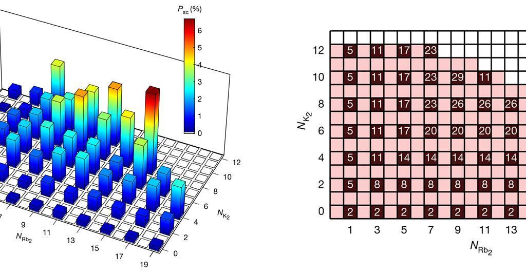 Aşırı soğuk moleküllerin arasındaki tepkime kuantum istatistiğinin sınırlarını ortaya çıkardı