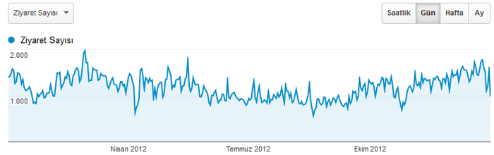 Bilim.org 2012 İstatistikleri