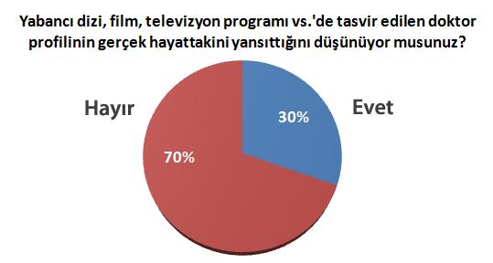 lise-tip-anketi-yabanci-dizi-tv-profil