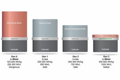 Yeni lityum pillerle akıllı telefonların şarj ömrü ikiye katlanacak