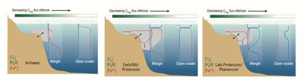 okyanuslarin-kimyasal-bilesimleri Oksijensiz dünya ve onun becerikli mikropları