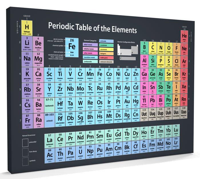 Periyodik tablodaki 4 yeni element isimlendirildi