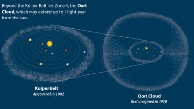 NASA'nın Plüton'a New Horizons görevi nasıl başarıya ulaştı (İnfografik)