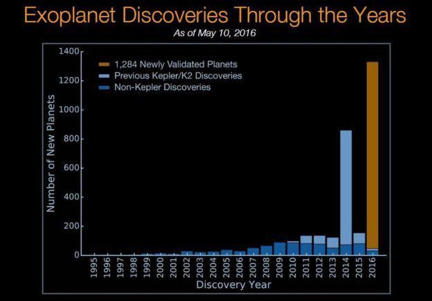 Yıllara göre keşfedilen yeni gezegenlerin sayısı